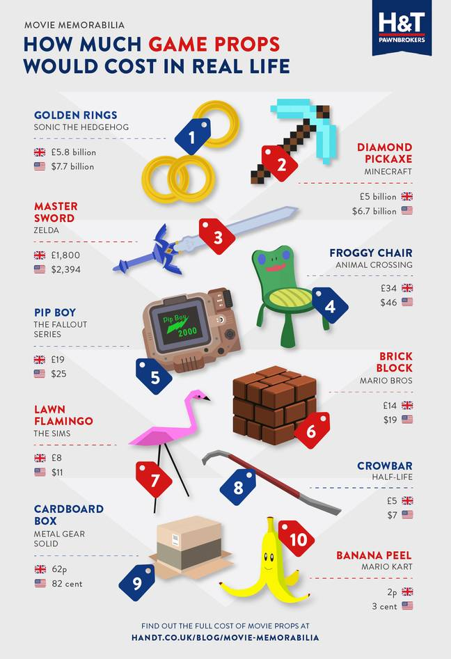 H&T Pawnbrokers' list of the most expensive gaming items / Credit: H&T Pawnbrokers
