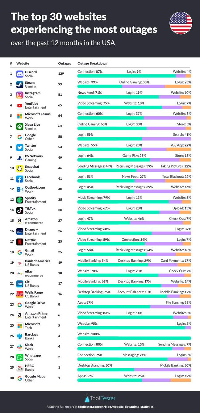 The Top 30 Websites Experiencing The Most Outages In The USA //Credit: ToolTester