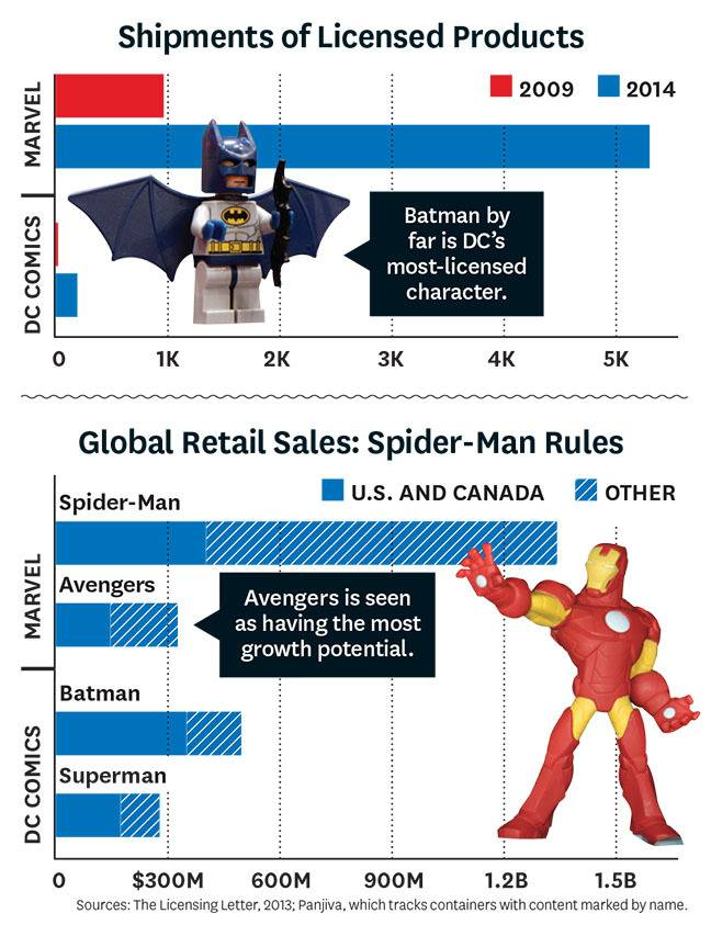A graph to show the fiscal performance of different properties from DC and Marvel / Credit: The Licensing Letter