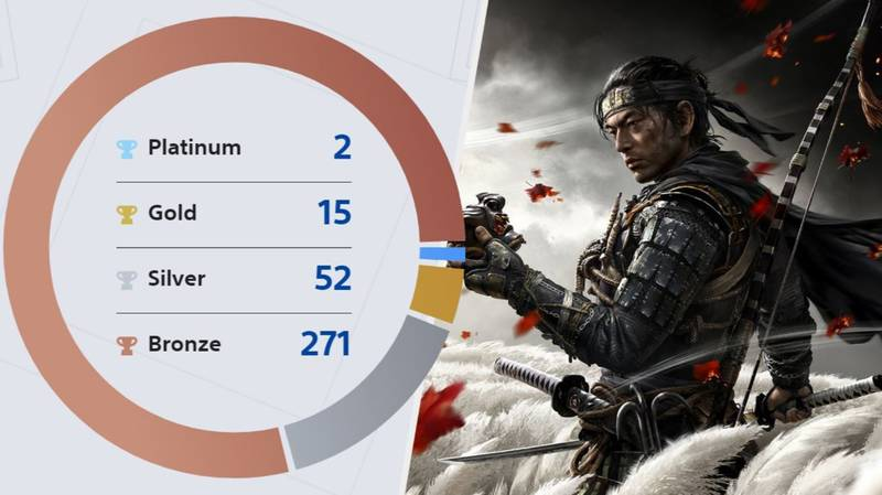 PlayStation Wrap Up Shows You Just How Much You Gamed In 2020